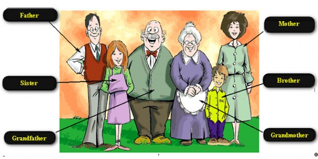 Ingilizce Aile Tanıtma ödevi örnekleri Teknolojix