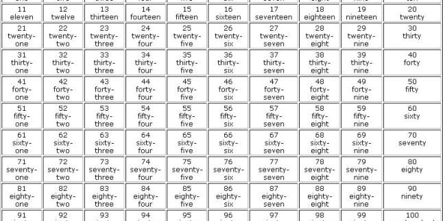 İngilizce Sayılar ve Okunuşları