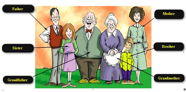 ingilizce aile tanıtma paragrafları