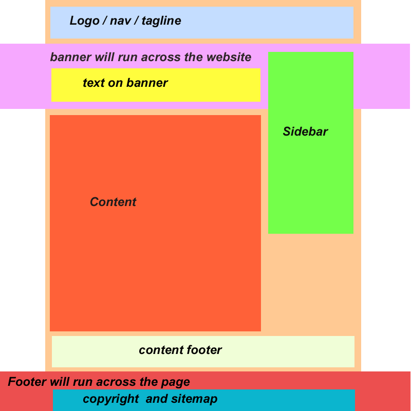 web site yapısı